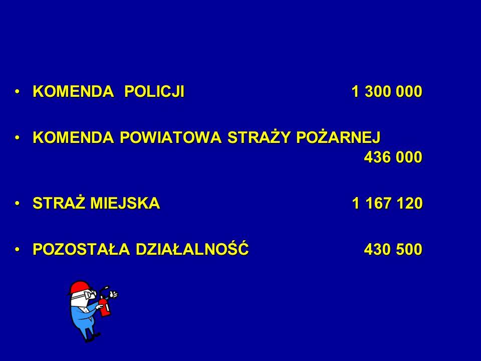 KOMENDA POLICJI 1 300 000KOMENDA POLICJI 1 300 000 KOMENDA POWIATOWA STRAŻY POŻARNEJ 436 000KOMENDA POWIATOWA STRAŻY POŻARNEJ 436 000 STRAŻ MIEJSKA 1 167 120STRAŻ MIEJSKA 1 167 120 POZOSTAŁA DZIAŁALNOŚĆ 430 500POZOSTAŁA DZIAŁALNOŚĆ 430 500
