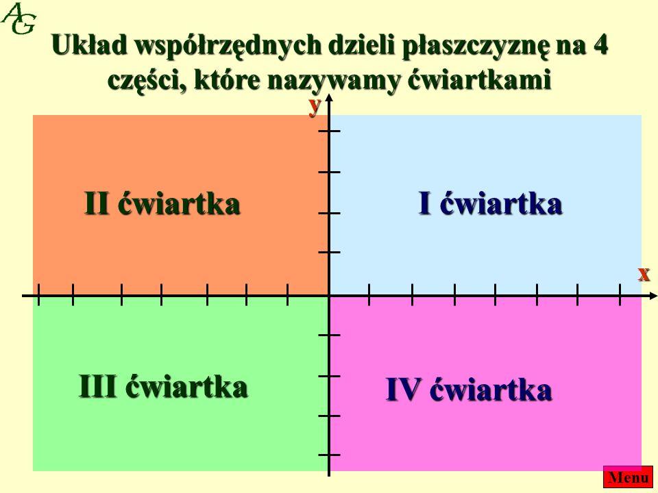 MenuUkład współrzędnych dzieli płaszczyznę na 4 części, które nazywamy ćwiartkami I ćwiartka II ćwiartka III ćwiartka IV ćwiartka x y