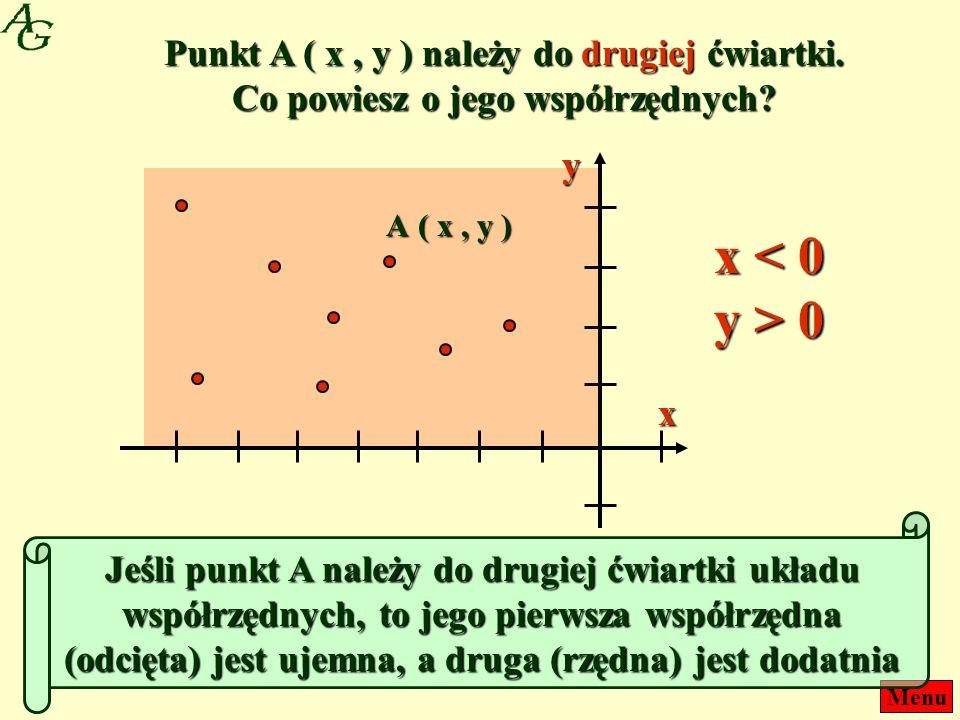 Menu Punkt A ( x, y ) należy do drugiej ćwiartki. Co powiesz o jego współrzędnych? ( x, y ) A x y Jeśli punkt A należy do drugiej ćwiartki układu wspó