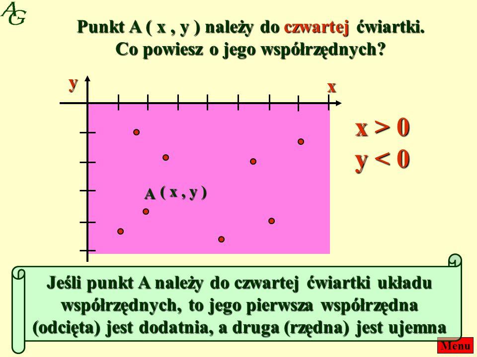 Menu Punkt A ( x, y ) należy do czwartej ćwiartki. Co powiesz o jego współrzędnych? ( x, y ) A x y Jeśli punkt A należy do czwartej ćwiartki układu ws