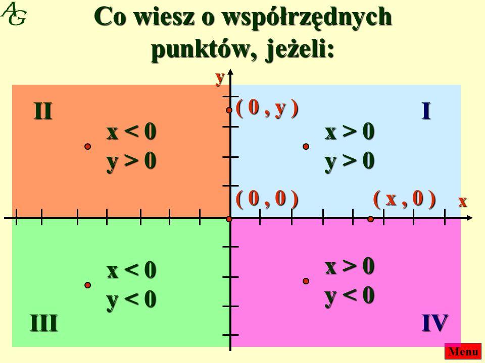 Menu Co wiesz o współrzędnych punktów, jeżeli: III IIIIV x y x > 0 y > 0 x < 0 y > 0 x < 0 y < 0 x > 0 y < 0 ( x, 0 ) ( 0, y ) ( 0, 0 )