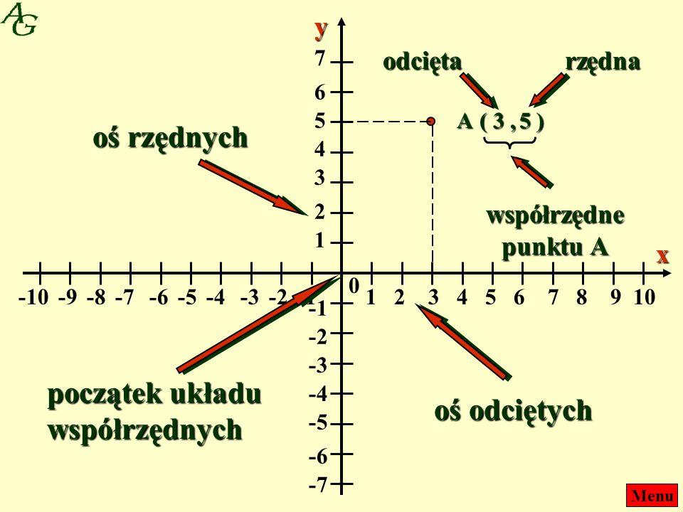 Menu 12436587109 --1--1-2-4-3-6-5-8-7-10-9 0x 1 2 4 3 6 5 7 --1--1 -2 -4 -3 -6 -5 -7yoś odciętych oś rzędnych początek układu współrzędnych A ( 3,5 )