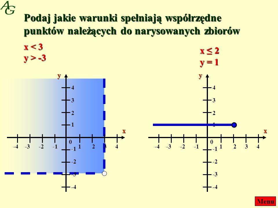Menu Podaj jakie warunki spełniają współrzędne punktów należących do narysowanych zbiorów 0 xy 1243-2-3-4 1 2 4 3 --1--1 -2 -4 -3 --1--1 x < 3 y > -3