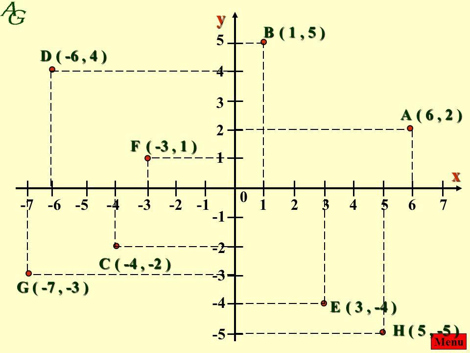 Menu 1243657 --1--1-2-4-3-6-5-7 0 x 1 2 4 3 5 --1--1 -2 -4 -3 -5 y A ( 6, 2 ) ( 1, 5 ) ( -4, -2 ) B C D ( -6, 4 ) ( 3, -4 ) E F ( -3, 1 ) ( -7, -3 ) G