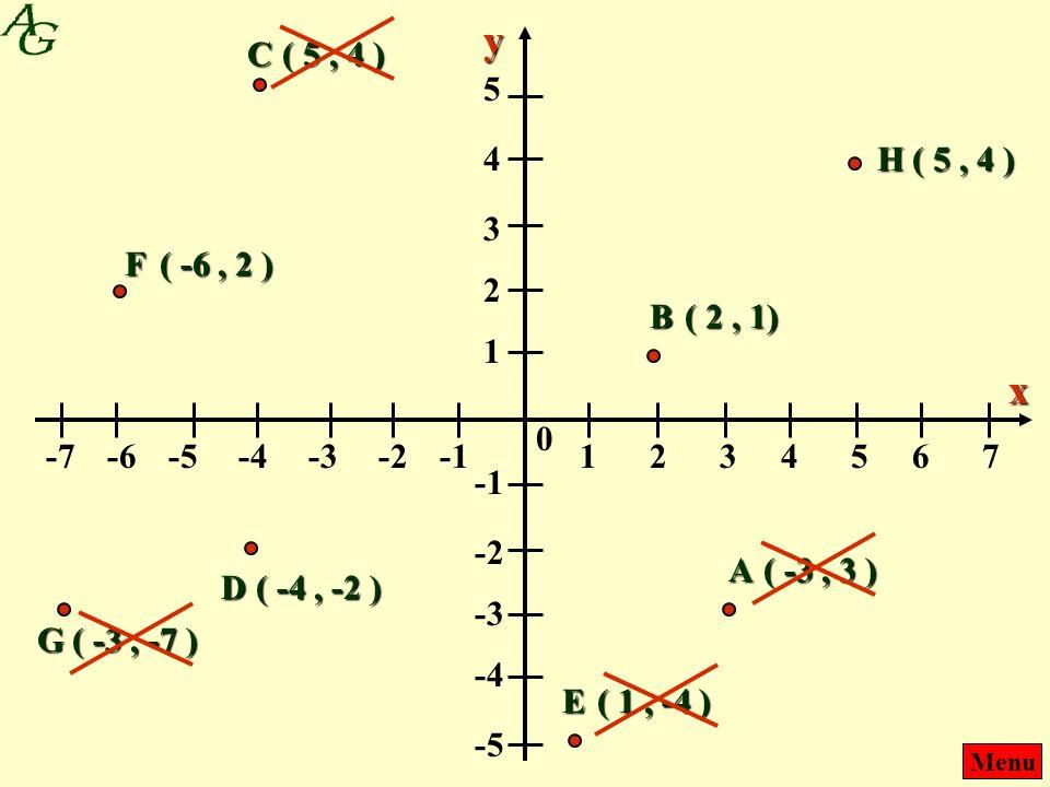 Menu 1243657 --1--1-2-4-3-6-5-7 0 x 1 2 4 3 5 --1--1 -2 -4 -3 -5 y A ( -3, 3 ) ( 2, 1) ( -4, -2 ) B D C ( 5, 4 ) ( 1, -4 ) E F ( -6, 2 ) ( -3, -7 ) G