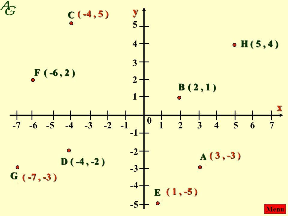 Menu 1243657 --1--1-2-4-3-6-5-7 0 x 1 2 4 3 5 --1--1 -2 -4 -3 -5 y A ( -3, 3 ) ( 2, 1 ) ( -4, -2 ) B D C ( 5, 4 ) ( 1, -4 ) E F ( -6, 2 ) ( -3, -7 ) G