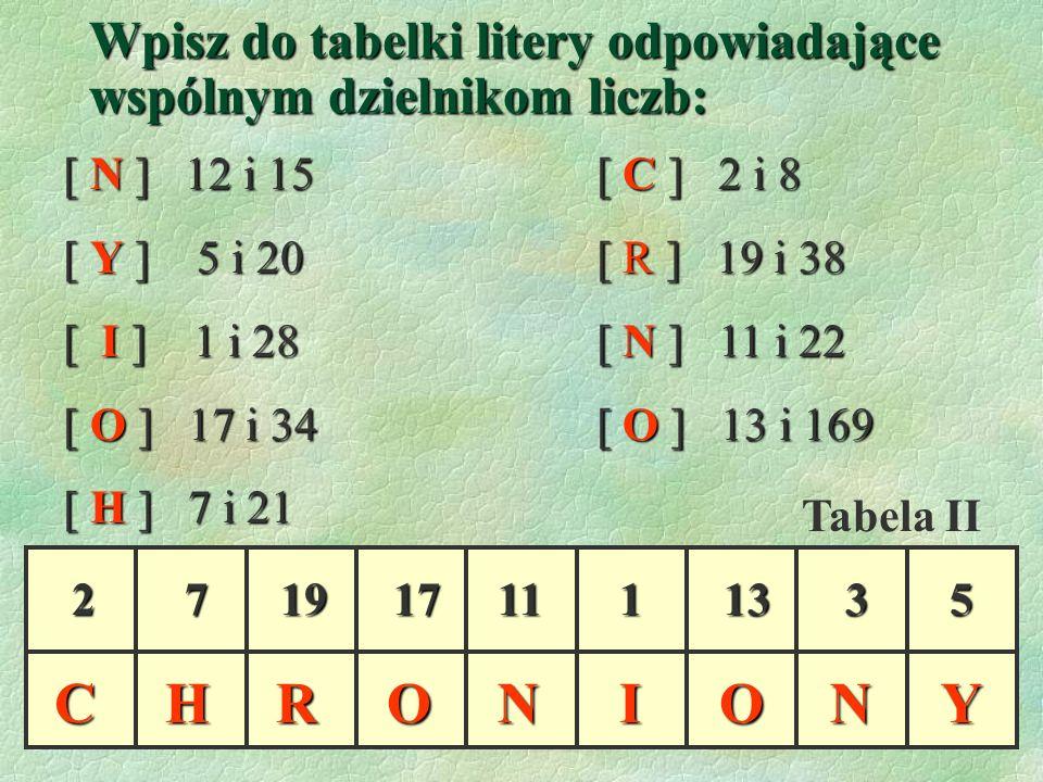 [ N ] 12 i 15 [ C ] 2 i 8 [ Y ] 5 i 20 [ R ] 19 i 38 [ I ] 1 i 28 [ N ] 11 i 22 [ O ] 17 i 34 [ O ] 13 i 169 [ H ] 7 i 21 21113717 Wpisz do tabelki litery odpowiadające wspólnym dzielnikom liczb: 19135CIOYROHNN Tabela II