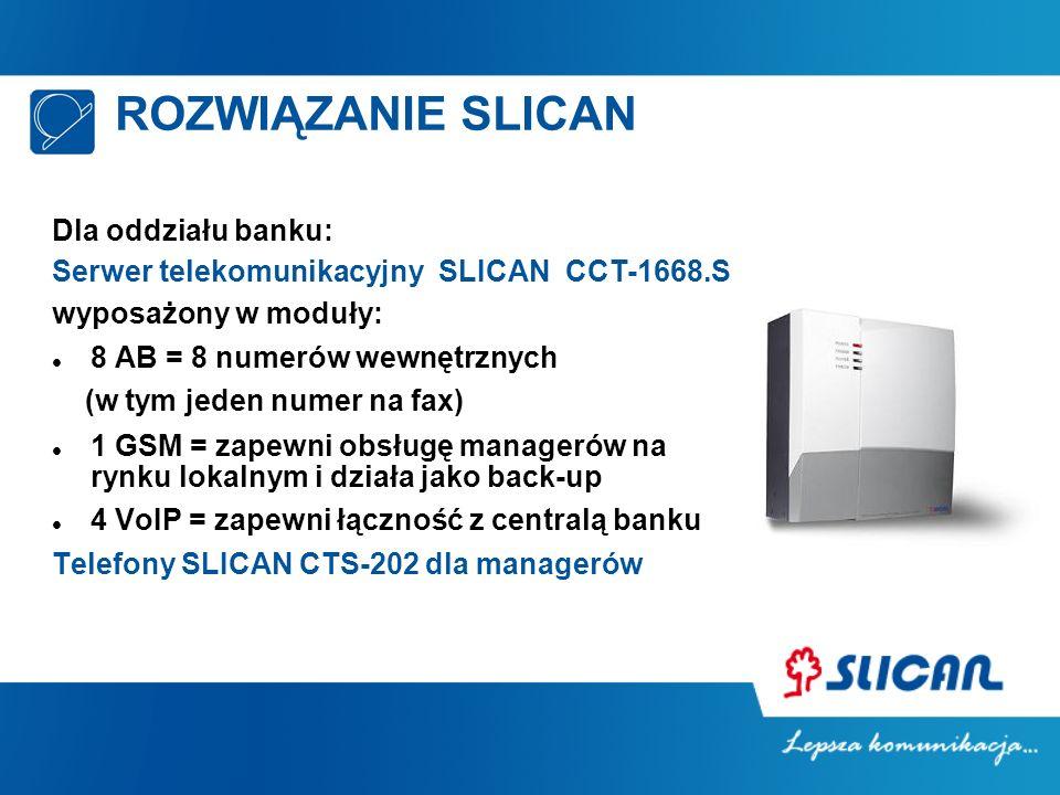 ROZWIĄZANIE SLICAN Dla oddziału banku: Serwer telekomunikacyjny SLICAN CCT-1668.S wyposażony w moduły: 8 AB = 8 numerów wewnętrznych (w tym jeden numer na fax) 1 GSM = zapewni obsługę managerów na rynku lokalnym i działa jako back-up 4 VoIP = zapewni łączność z centralą banku Telefony SLICAN CTS-202 dla managerów