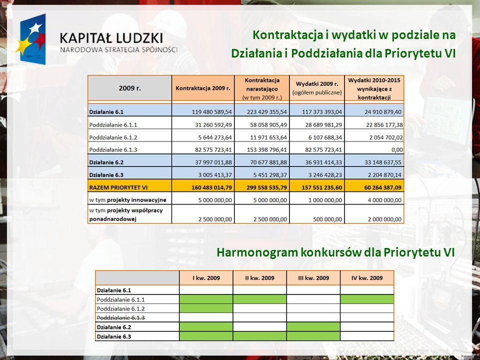 Kontraktacja i wydatki w podziale na Działania i Poddziałania dla Priorytetu VI Harmonogram konkursów dla Priorytetu VI