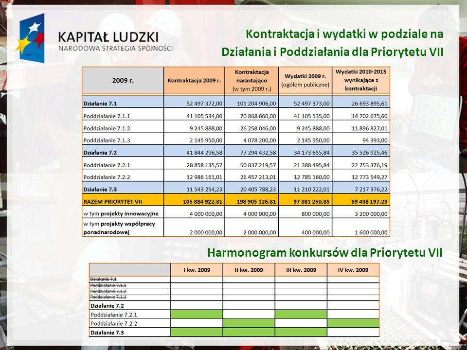 Kontraktacja i wydatki w podziale na Działania i Poddziałania dla Priorytetu VII Harmonogram konkursów dla Priorytetu VII