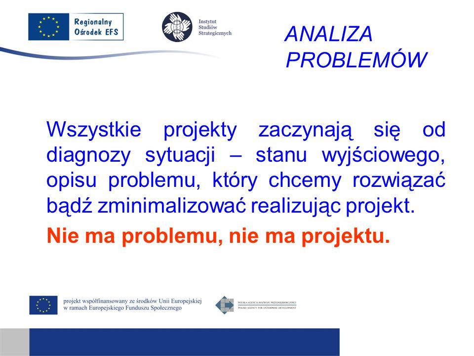 ANALIZA PROBLEMÓW Wszystkie projekty zaczynają się od diagnozy sytuacji – stanu wyjściowego, opisu problemu, który chcemy rozwiązać bądź zminimalizować realizując projekt.