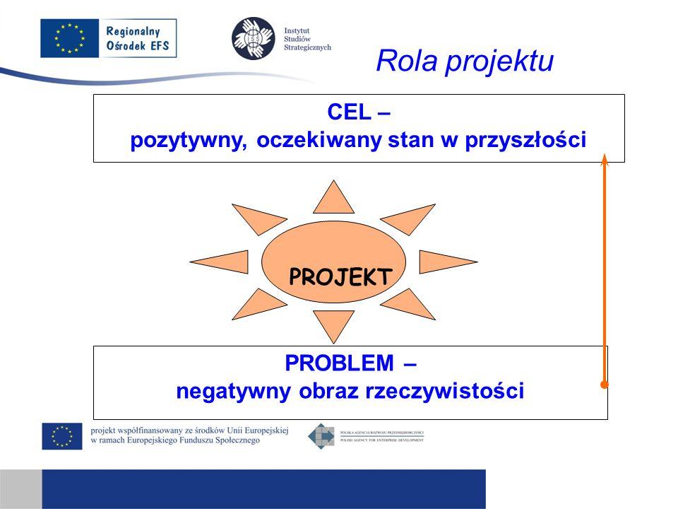 CEL – pozytywny, oczekiwany stan w przyszłości PROBLEM – negatywny obraz rzeczywistości Rola projektu PROJEKT