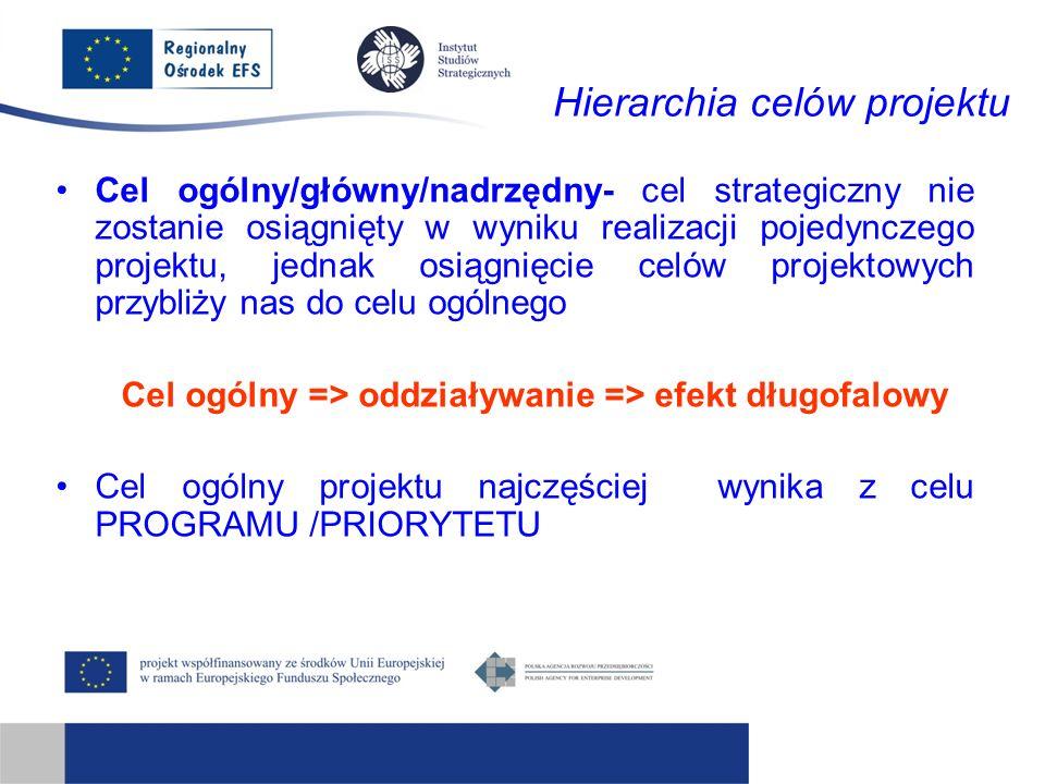 Hierarchia celów projektu Cel ogólny/główny/nadrzędny- cel strategiczny nie zostanie osiągnięty w wyniku realizacji pojedynczego projektu, jednak osiągnięcie celów projektowych przybliży nas do celu ogólnego Cel ogólny => oddziaływanie => efekt długofalowy Cel ogólny projektu najczęściej wynika z celu PROGRAMU /PRIORYTETU