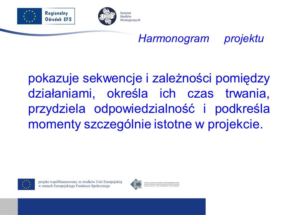 Harmonogram projektu pokazuje sekwencje i zależności pomiędzy działaniami, określa ich czas trwania, przydziela odpowiedzialność i podkreśla momenty szczególnie istotne w projekcie.