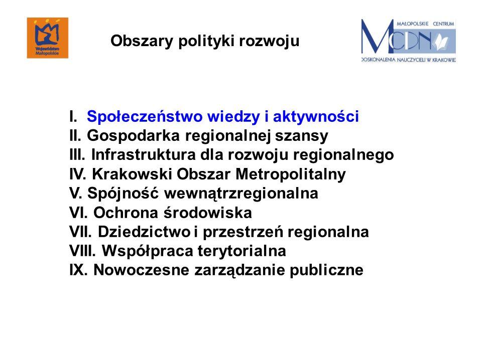 I. Społeczeństwo wiedzy i aktywności II. Gospodarka regionalnej szansy III. Infrastruktura dla rozwoju regionalnego IV. Krakowski Obszar Metropolitaln