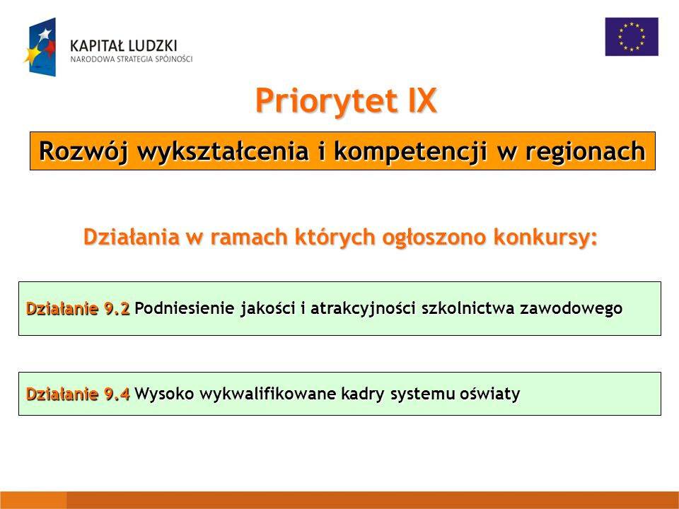 Priorytet IX Rozwój wykształcenia i kompetencji w regionach Działania w ramach których ogłoszono konkursy: Działanie 9.2 Podniesienie jakości i atrakcyjności szkolnictwa zawodowego Działanie 9.4 Wysoko wykwalifikowane kadry systemu oświaty