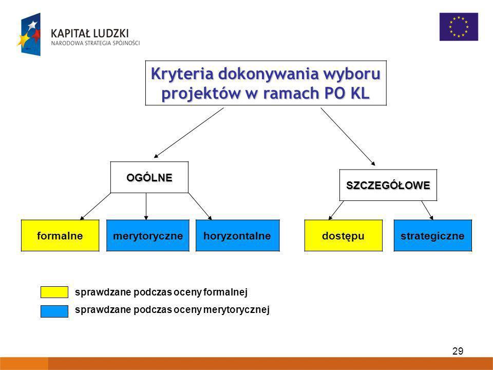 29 Kryteria dokonywania wyboru projektów w ramach PO KL OGÓLNE horyzontalnestrategicznedostępuformalnemerytoryczne SZCZEGÓŁOWE sprawdzane podczas ocen