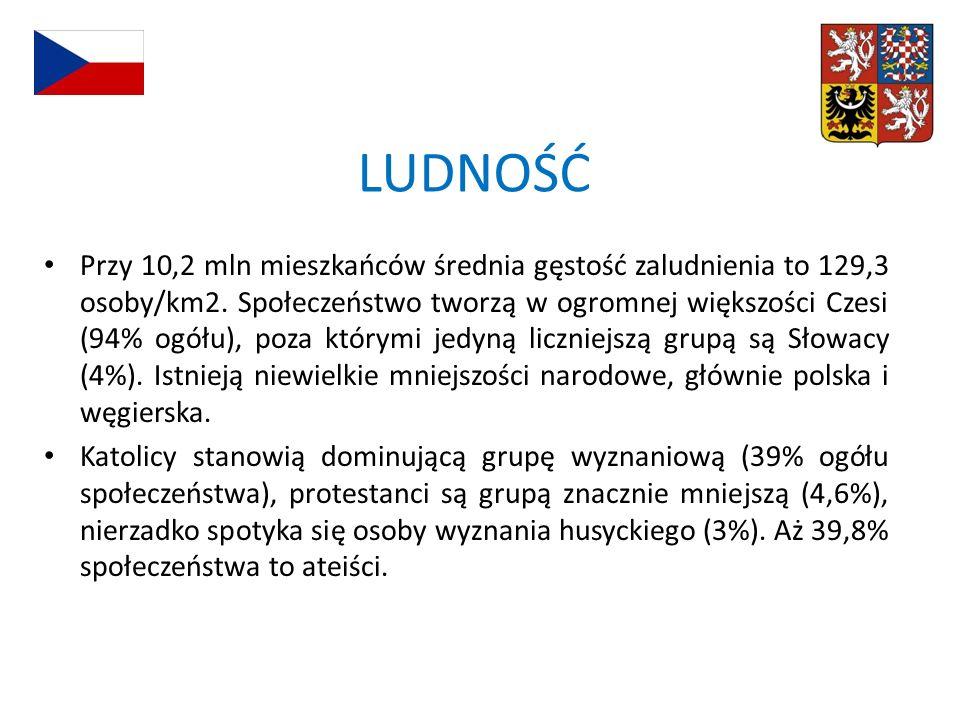 LUDNOŚĆ Przy 10,2 mln mieszkańców średnia gęstość zaludnienia to 129,3 osoby/km2. Społeczeństwo tworzą w ogromnej większości Czesi (94% ogółu), poza k