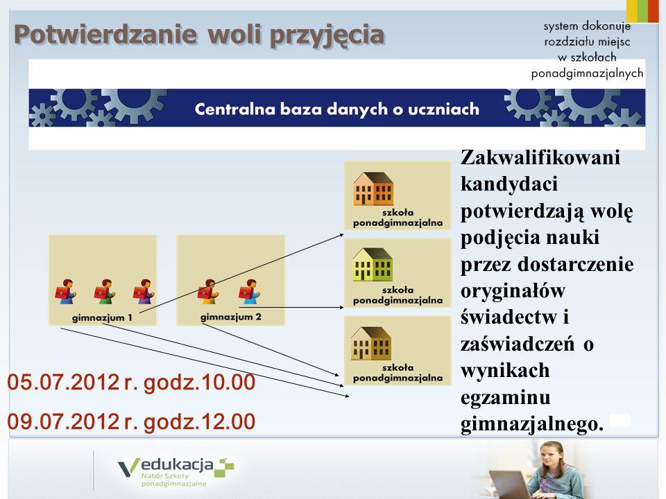 05.07.2012 r. godz.10.00 09.07.2012 r. godz.12.00 Zakwalifikowani kandydaci potwierdzają wolę podjęcia nauki przez dostarczenie oryginałów świadectw i