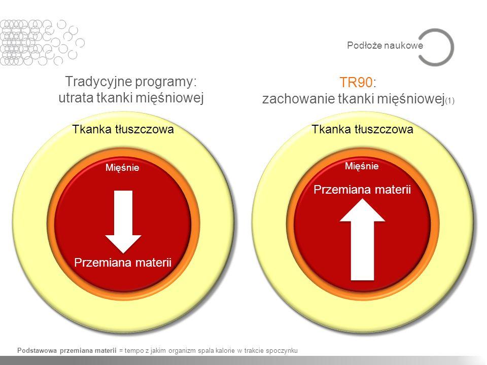 Tradycyjne programy: utrata tkanki mięśniowej TR90: zachowanie tkanki mięśniowej (1) Podstawowa przemiana materii = tempo z jakim organizm spala kalor