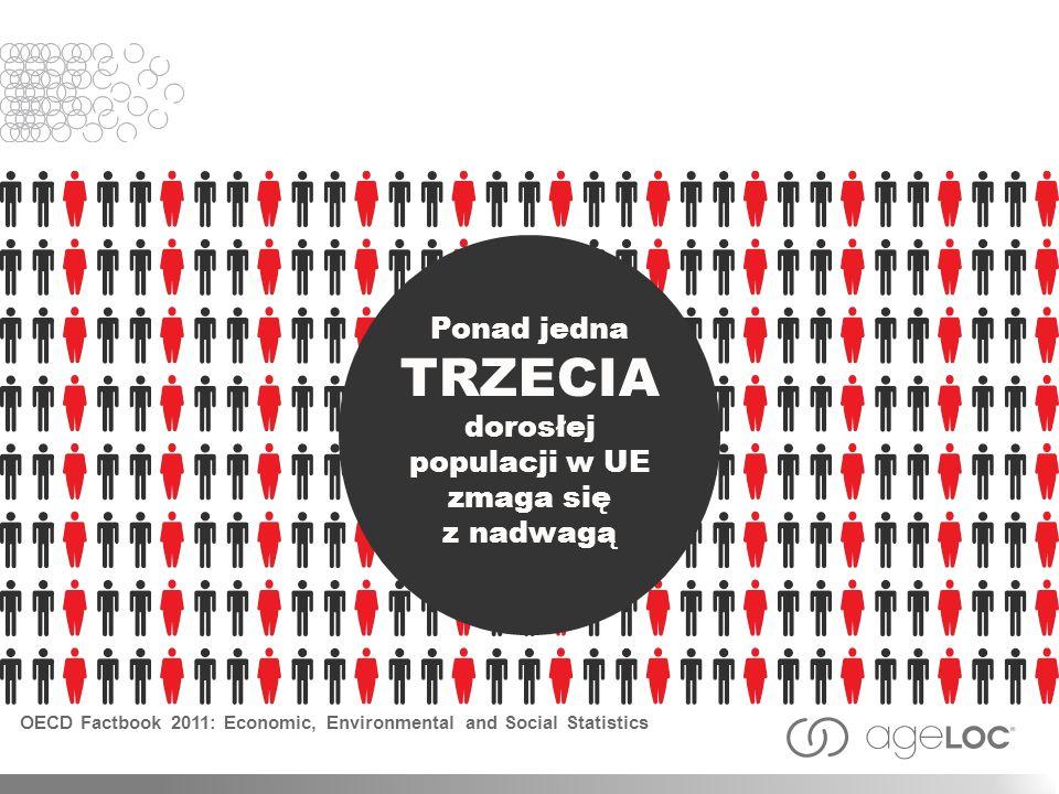 Ponad jedna TRZECIA dorosłej populacji w UE zmaga się z nadwagą OECD Factbook 2011: Economic, Environmental and Social Statistics