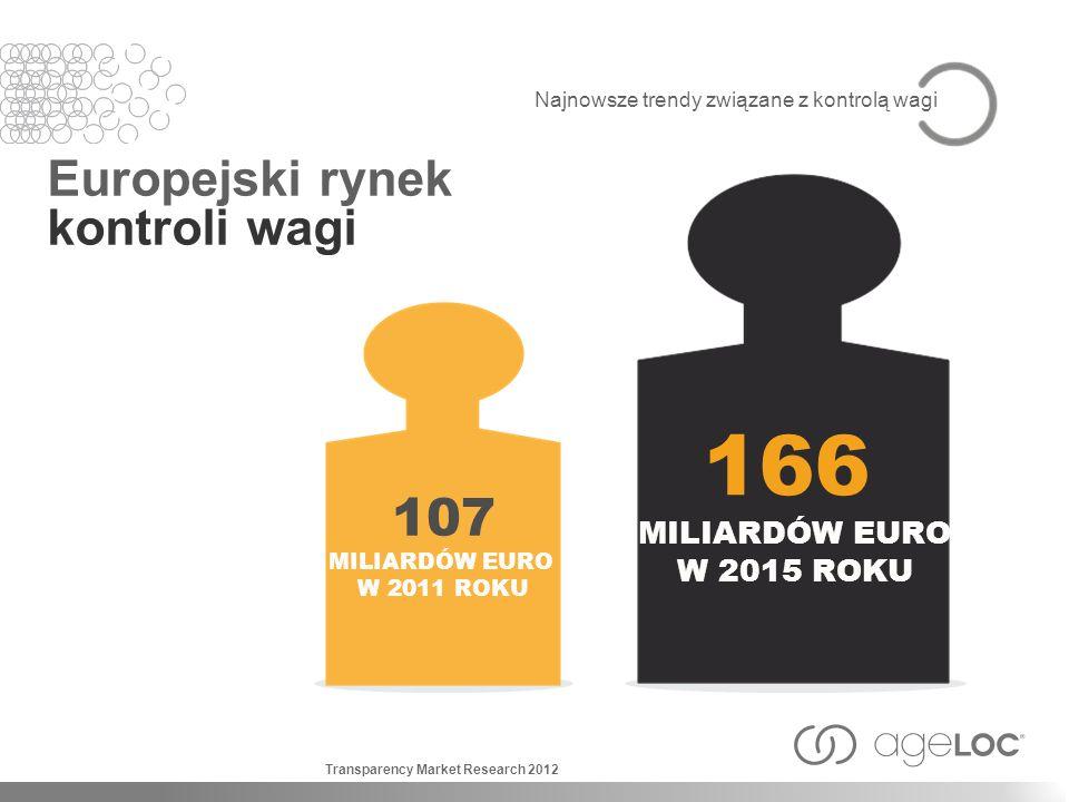 Najnowsze trendy związane z kontrolą wagi Europejski rynek kontroli wagi 166 MILIARDÓW EURO W 2015 ROKU 107 MILIARDÓW EURO W 2011 ROKU Transparency Ma
