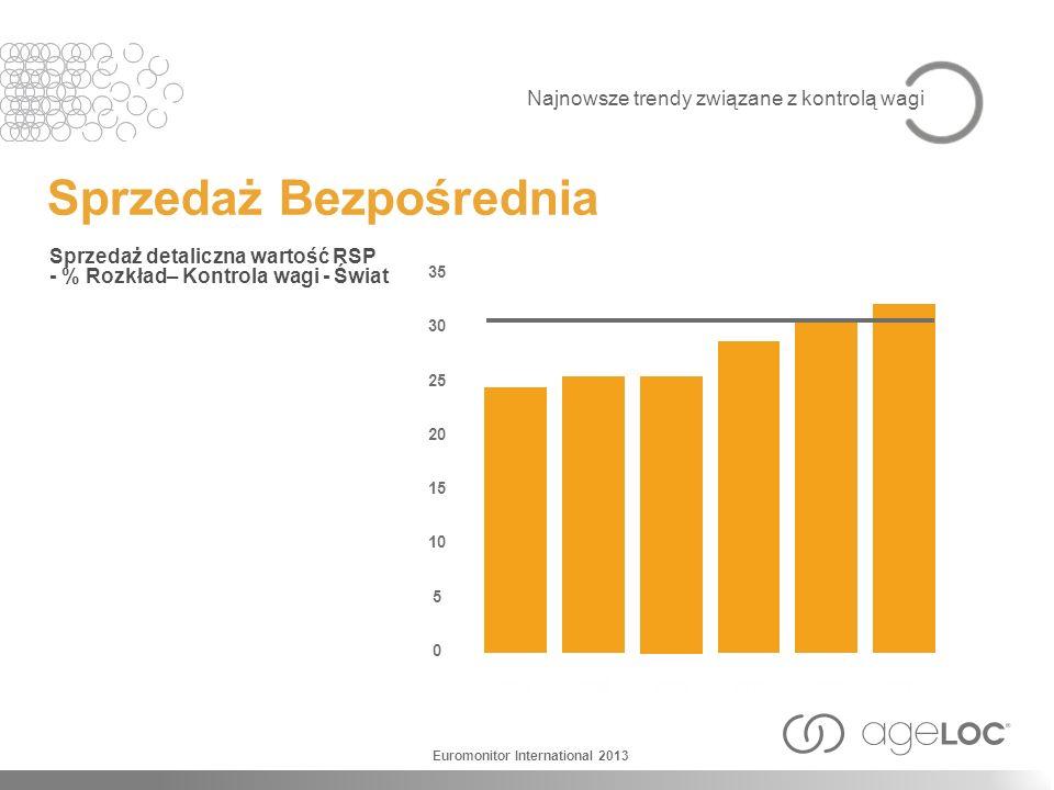 Sprzedaż Bezpośrednia Sprzedaż detaliczna wartość RSP - % Rozkład– Kontrola wagi - Świat 2007 35 30 25 20 15 10 5 0 2008 2009 2010 20112012 Euromonito