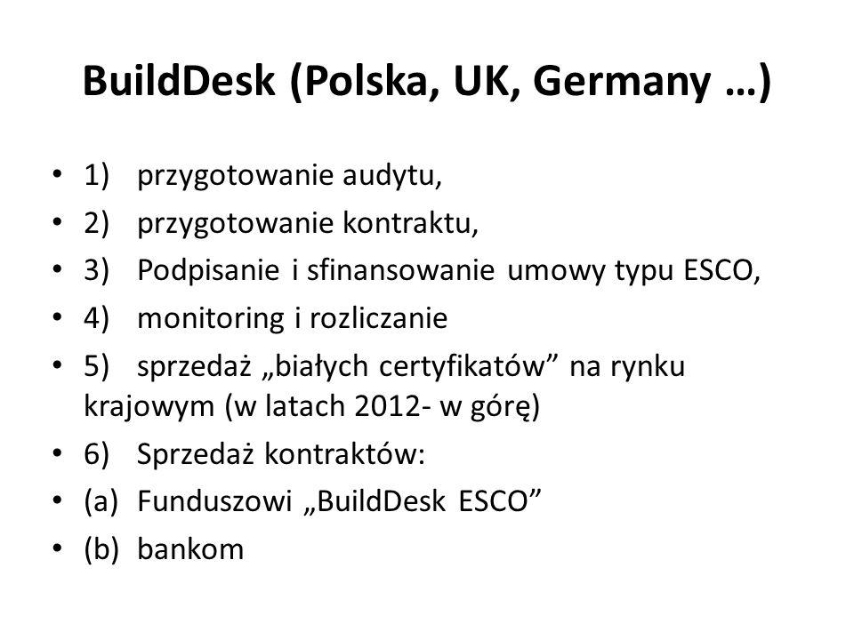 BuildDesk (Polska, UK, Germany …) 1)przygotowanie audytu, 2)przygotowanie kontraktu, 3)Podpisanie i sfinansowanie umowy typu ESCO, 4)monitoring i rozliczanie 5)sprzedaż białych certyfikatów na rynku krajowym (w latach 2012- w górę) 6)Sprzedaż kontraktów: (a)Funduszowi BuildDesk ESCO (b)bankom