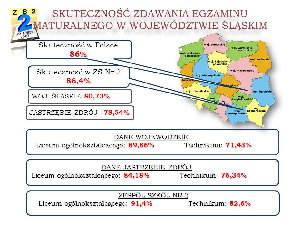 DANE WOJEWÓDZKIE Liceum ogólnokształcącego: 89,86% Technikum: 71,43%Liceum ogólnokształcącego: 89,86% Technikum: 71,43% % Skuteczność w ZS Nr 2 86,4%