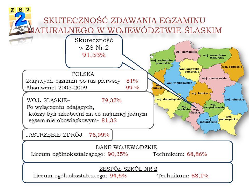 DANE WOJEWÓDZKIE Liceum ogólnokształcącego: 90,35% Technikum: 68,86% Skuteczność w ZS Nr 291,35% WOJ.
