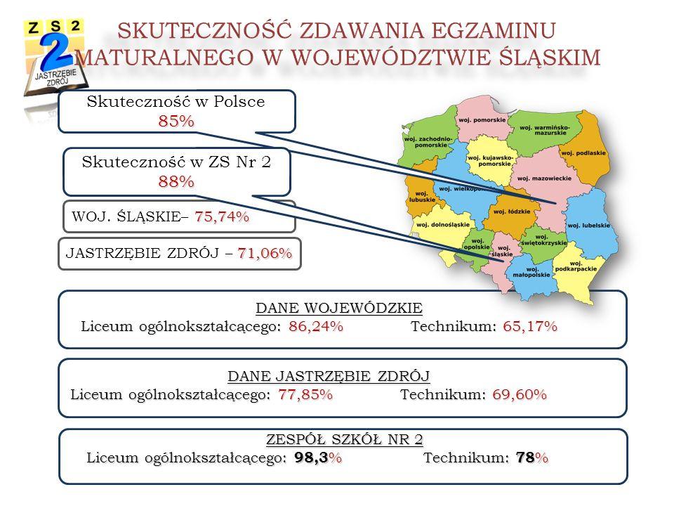 DANE WOJEWÓDZKIE Liceum ogólnokształcącego: 86,24% Technikum: 65,17% WOJ.