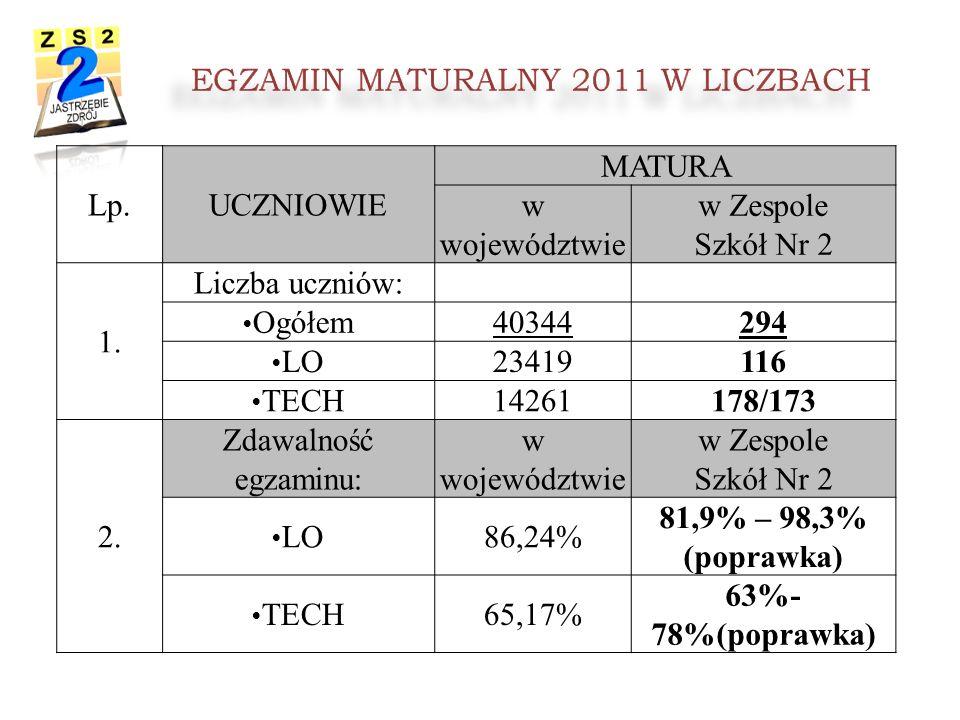 Lp.UCZNIOWIE MATURA w województwie w Zespole Szkół Nr 2 1.