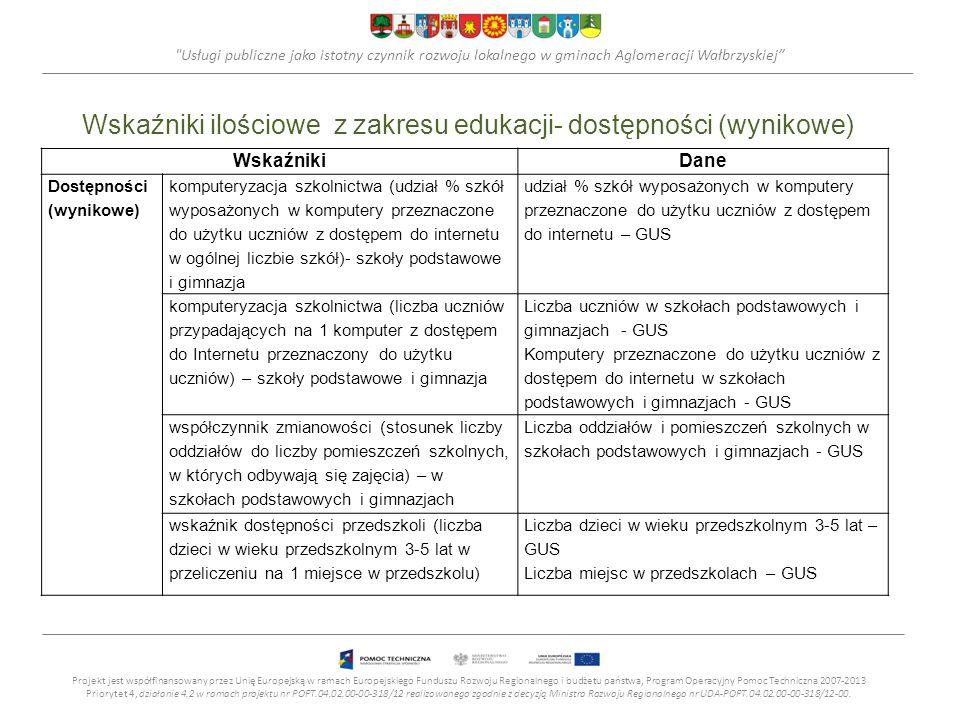 Usługi publiczne jako istotny czynnik rozwoju lokalnego w gminach Aglomeracji Wałbrzyskiej Wskaźniki ilościowe z zakresu edukacji- dostępności (wynikowe) Projekt jest współfinansowany przez Unię Europejską w ramach Europejskiego Funduszu Rozwoju Regionalnego i budżetu państwa, Program Operacyjny Pomoc Techniczna 2007-2013 Priorytet 4, działanie 4.2 w ramach projektu nr POPT.04.02.00-00-318/12 realizowanego zgodnie z decyzją Ministra Rozwoju Regionalnego nr UDA-POPT.04.02.00-00-318/12-00.