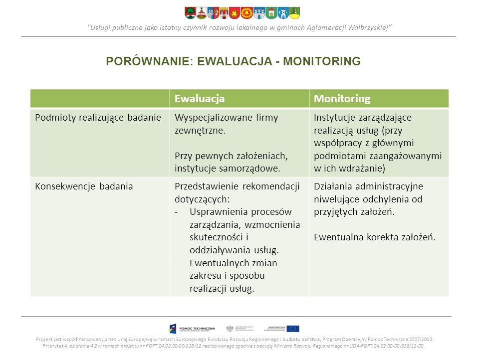 Usługi publiczne jako istotny czynnik rozwoju lokalnego w gminach Aglomeracji Wałbrzyskiej PORÓWNANIE: EWALUACJA - MONITORING Projekt jest współfinansowany przez Unię Europejską w ramach Europejskiego Funduszu Rozwoju Regionalnego i budżetu państwa, Program Operacyjny Pomoc Techniczna 2007-2013 Priorytet 4, działanie 4.2 w ramach projektu nr POPT.04.02.00-00-318/12 realizowanego zgodnie z decyzją Ministra Rozwoju Regionalnego nr UDA-POPT.04.02.00-00-318/12-00.