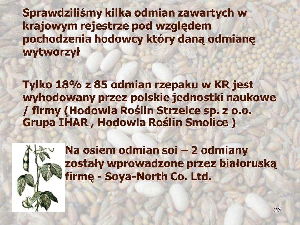 26 Sprawdziliśmy kilka odmian zawartych w krajowym rejestrze pod względem pochodzenia hodowcy który daną odmianę wytworzył Tylko 18% z 85 odmian rzepaku w KR jest wyhodowany przez polskie jednostki naukowe / firmy (Hodowla Roślin Strzelce sp.