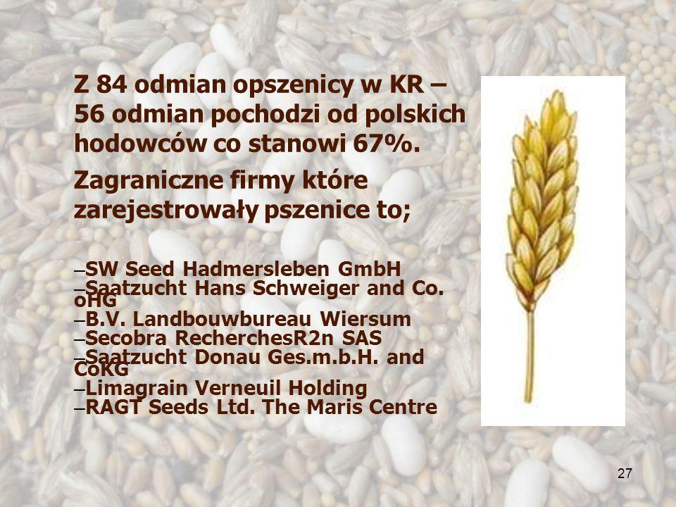 27 Z 84 odmian opszenicy w KR – 56 odmian pochodzi od polskich hodowców co stanowi 67%. Zagraniczne firmy które zarejestrowały pszenice to; – SW Seed