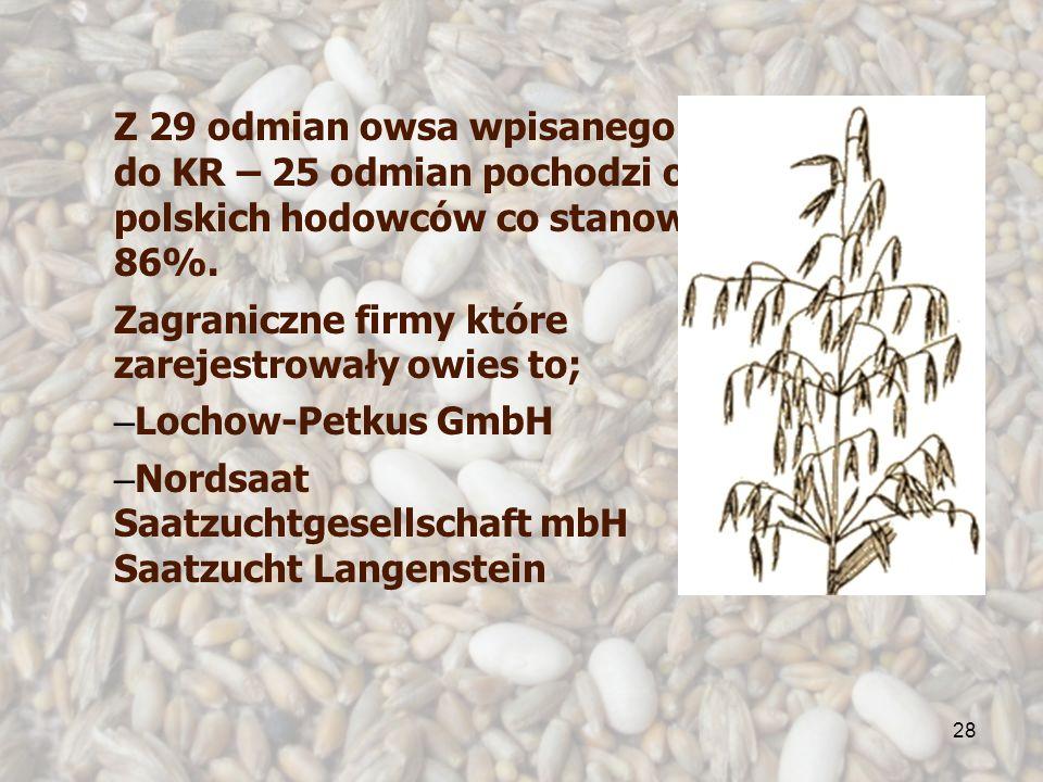 28 Z 29 odmian owsa wpisanego do KR – 25 odmian pochodzi od polskich hodowców co stanowi 86%. Zagraniczne firmy które zarejestrowały owies to; – Locho