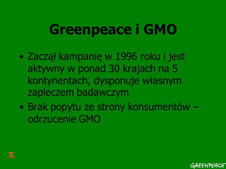 Greenpeace i GMO Zaczął kampanię w 1996 roku i jest aktywny w ponad 30 krajach na 5 kontynentach, dysponuje własnym zapleczem badawczym Brak popytu ze