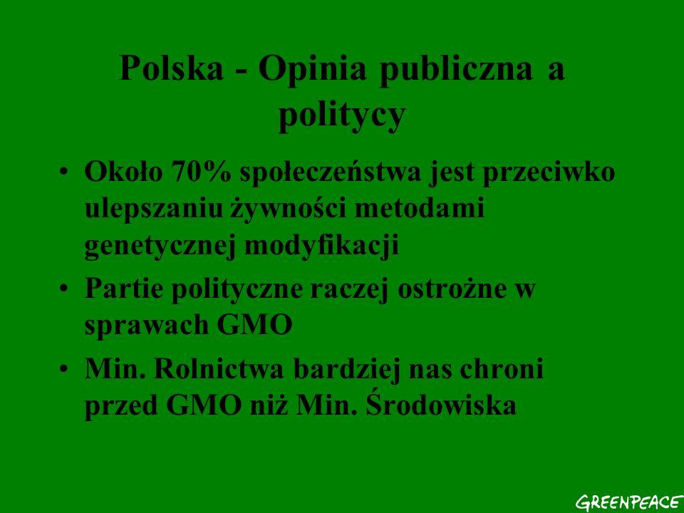 Polska - Opinia publiczna a politycy Około 70% społeczeństwa jest przeciwko ulepszaniu żywności metodami genetycznej modyfikacji Partie polityczne raczej ostrożne w sprawach GMO Min.