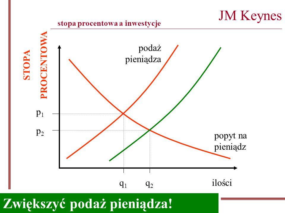 JM Keynes ___________________________________________________________________________________________________ ceny ilościq1q1 q2q2 p1p1 p2p2 popyt na pieniądz podaż pieniądza STOPA PROCENTOWA Jak zmniejszyć stopę procentową?Zwiększyć podaż pieniądza.