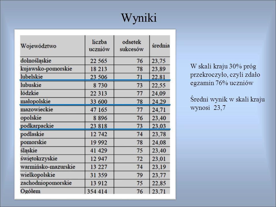 Wyniki W skali kraju 30% próg przekroczyło, czyli zdało egzamin 76% uczniów Średni wynik w skali kraju wynosi 23,7