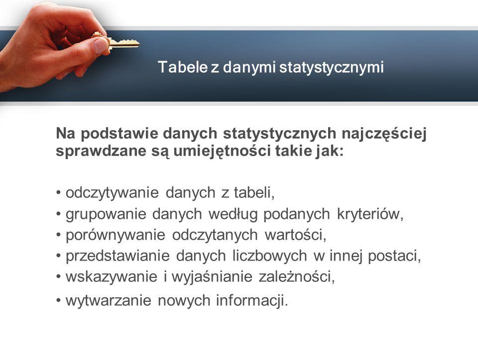 Tabele z danymi statystycznymi Na podstawie danych statystycznych najczęściej sprawdzane są umiejętności takie jak: odczytywanie danych z tabeli, grup