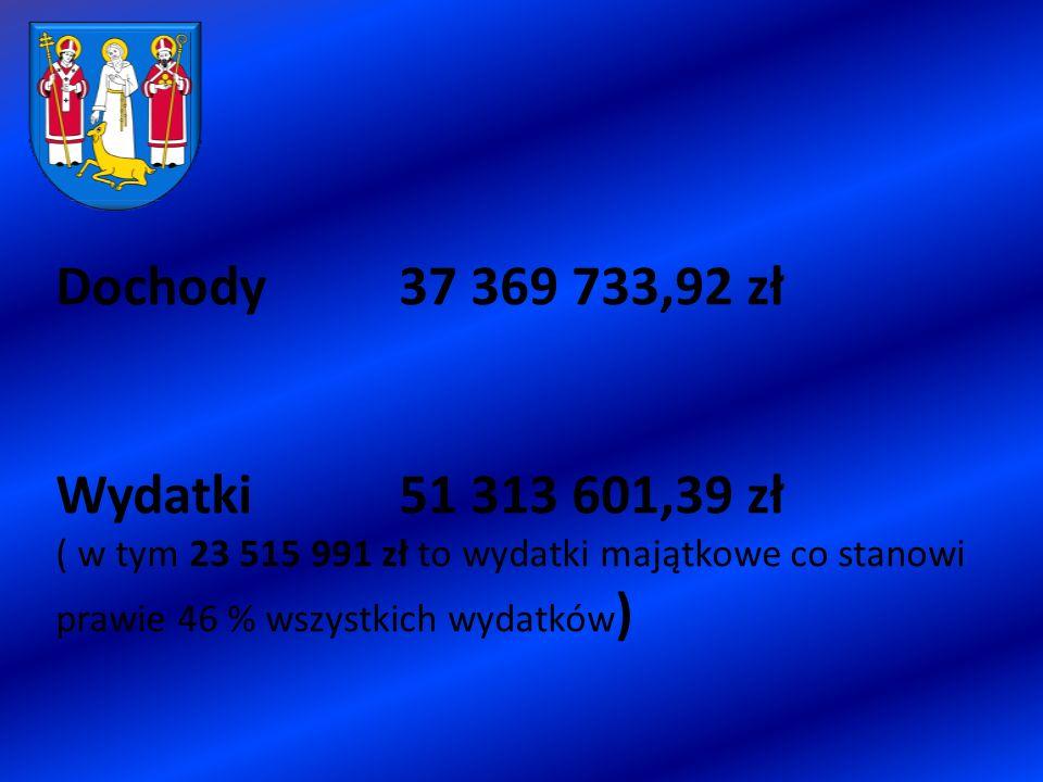 Dochody 37 369 733,92 zł Wydatki 51 313 601,39 zł ( w tym 23 515 991 zł to wydatki majątkowe co stanowi prawie 46 % wszystkich wydatków )