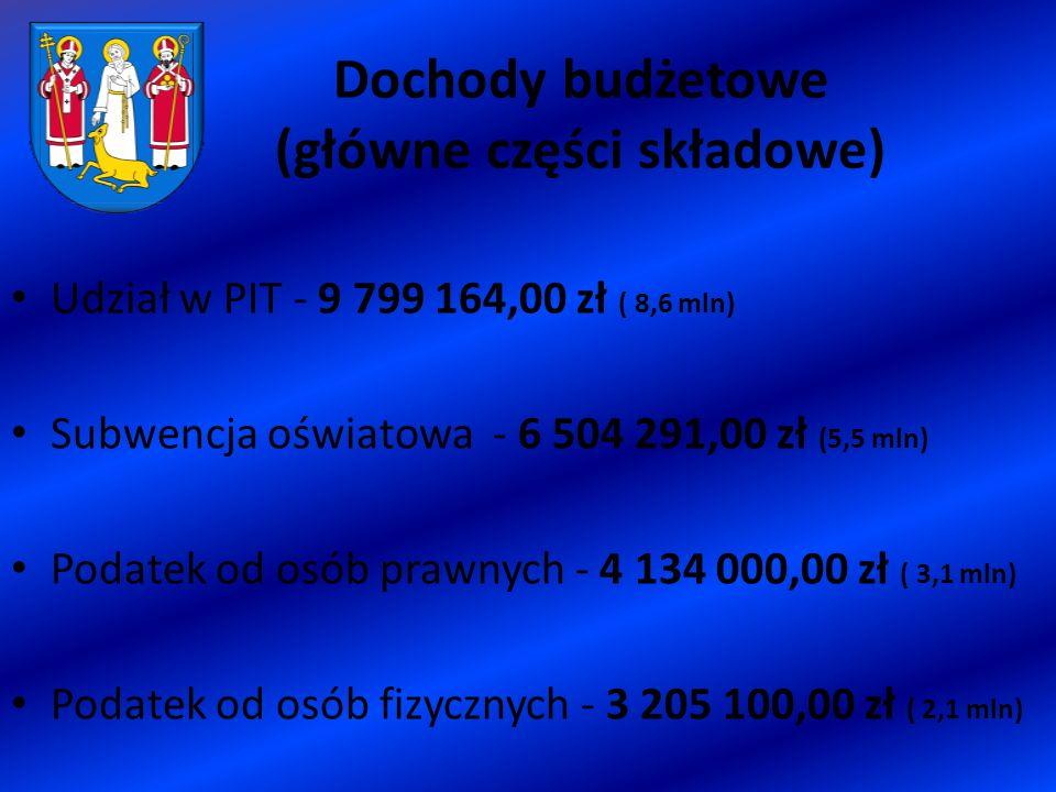 Dochody budżetowe (główne części składowe) Udział w PIT - 9 799 164,00 zł ( 8,6 mln) Subwencja oświatowa - 6 504 291,00 zł (5,5 mln) Podatek od osób prawnych - 4 134 000,00 zł ( 3,1 mln) Podatek od osób fizycznych - 3 205 100,00 zł ( 2,1 mln)