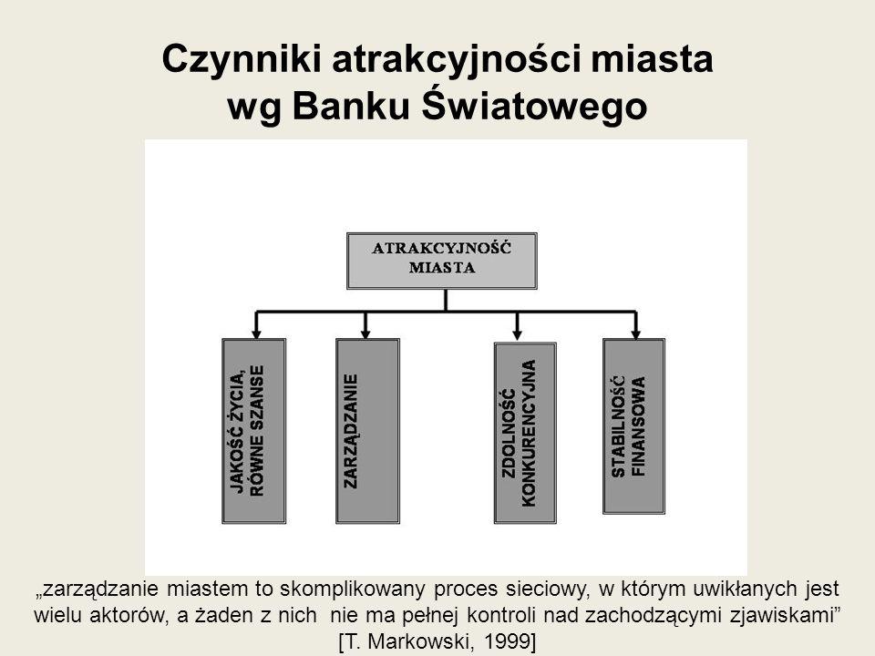 Czynniki atrakcyjności miasta wg Banku Światowego zarządzanie miastem to skomplikowany proces sieciowy, w którym uwikłanych jest wielu aktorów, a żade