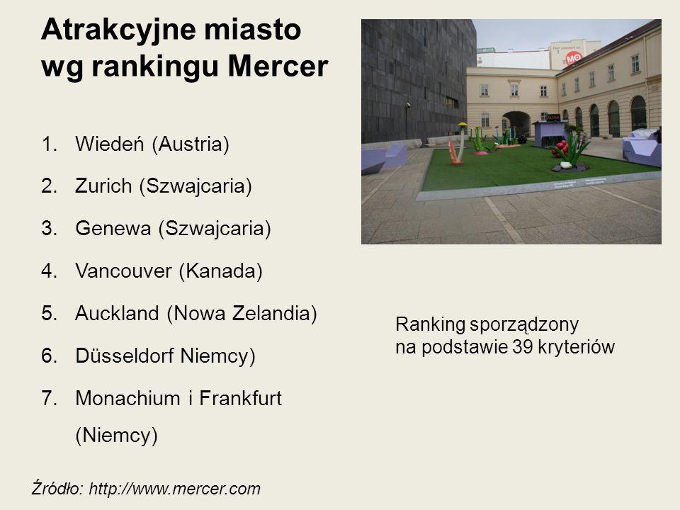 Atrakcyjne miasto wg rankingu Mercer 1.Wiedeń (Austria) 2.Zurich (Szwajcaria) 3.Genewa (Szwajcaria) 4.Vancouver (Kanada) 5.Auckland (Nowa Zelandia) 6.