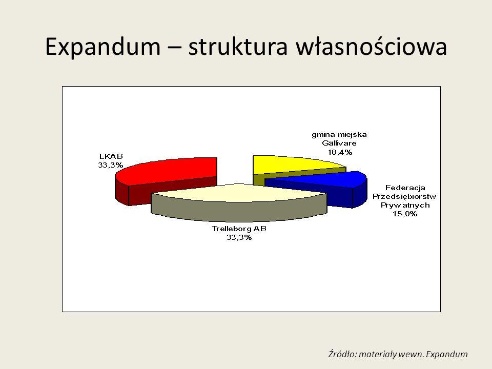 Expandum – struktura własnościowa Źródło: materiały wewn. Expandum