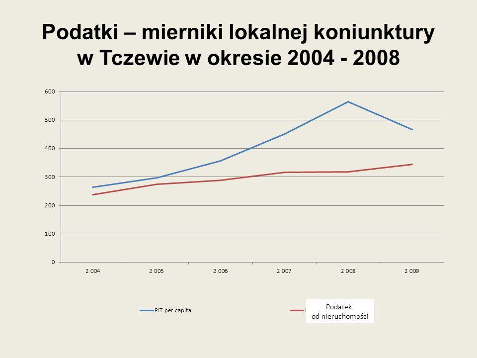 Podatki – mierniki lokalnej koniunktury w Tczewie w okresie 2004 - 2008 Podatek od nieruchomości