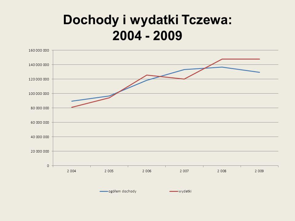 Dochody i wydatki Tczewa: 2004 - 2009