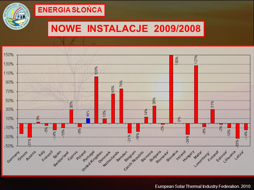 ENERGIA SŁOŃCA NOWE INSTALACJE 2009/2008 European Solar Thermal Industry Federation. 2010